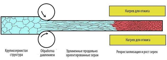 схема рекристаллизационного отжига