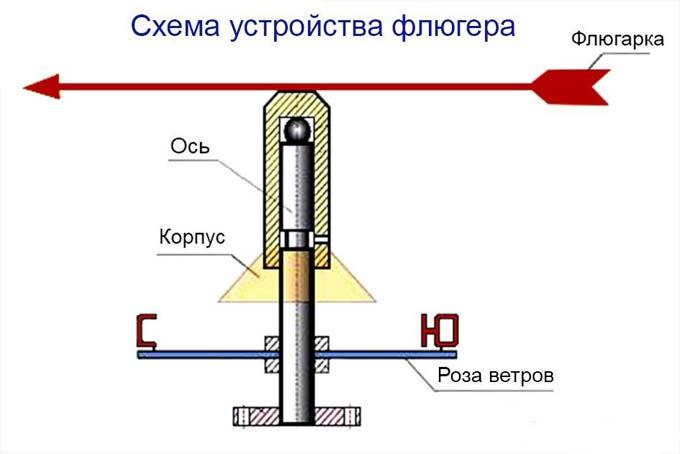 схема устройства флюгера