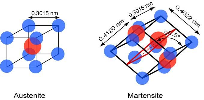 кристаллическая решетка мартенсита