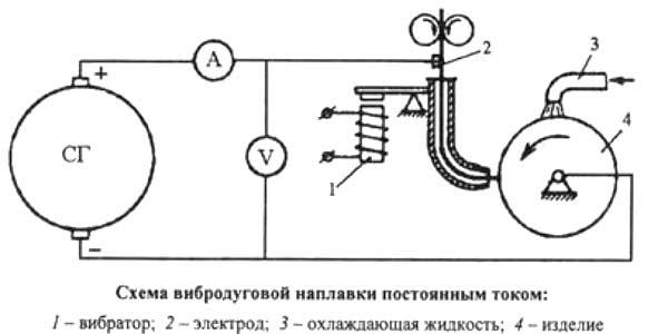 схема вибродуговой наплавки