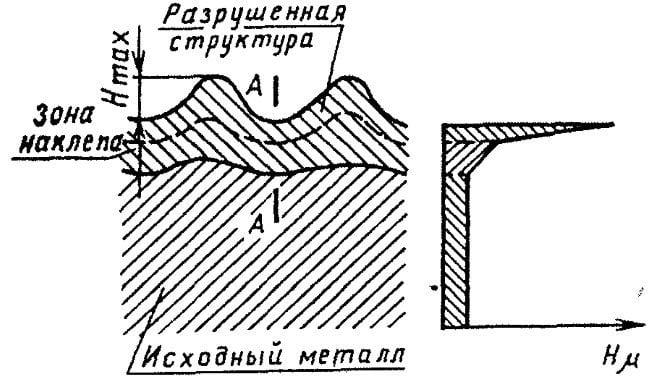 укрепление металлов нагартовкой