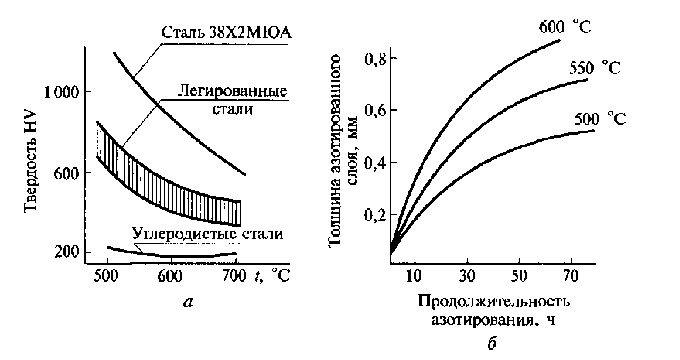 график азотирования
