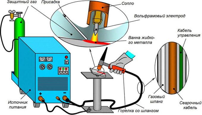 вольфрамовые электроды для аргонодуговой сварки