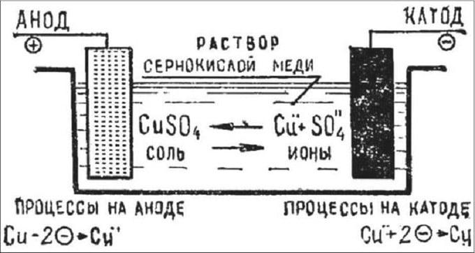 схема гальваники